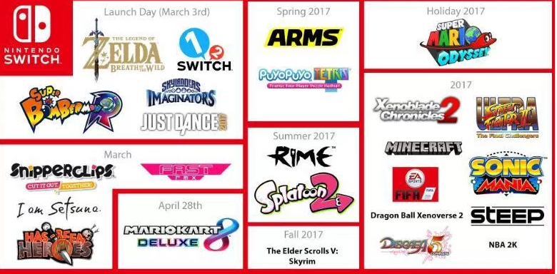 Nintendo Switch Games upcoming 2017